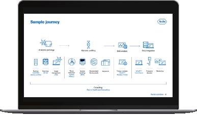 Sample journey