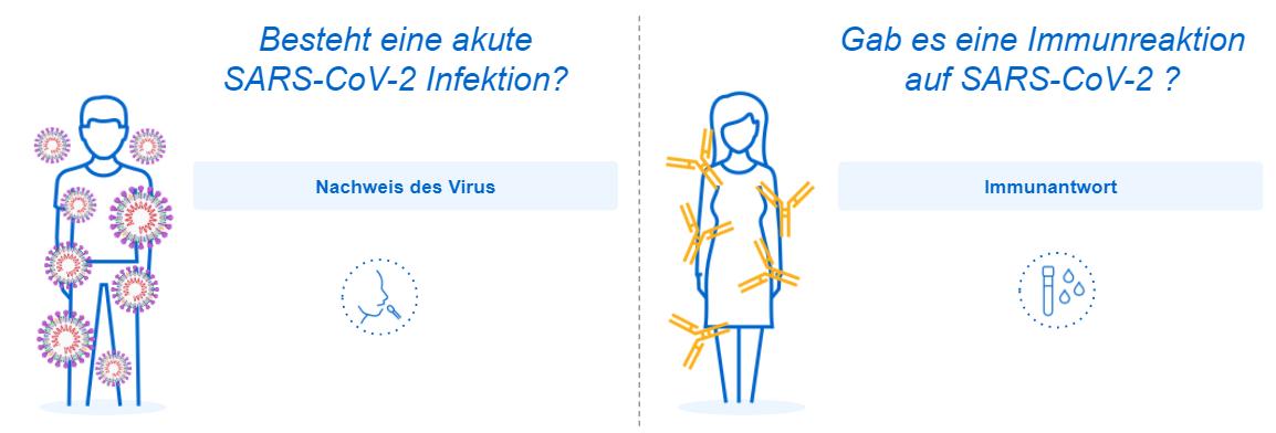 Welcher diagnostische SARS-CoV-2-Test wird wann eingesetzt?