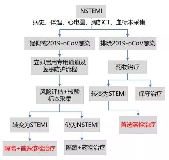 图2:新型冠状病毒防控形势下NSTEMI患者诊治推荐流程图