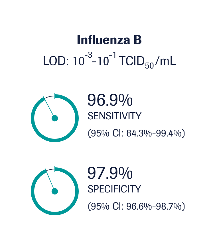 With the maximum specificity and sensitivity of the cobas® Liat® influenza test results there is no need for test confirmation.