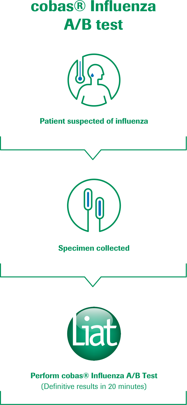 The cobas® Influenza A/B test provides definite results within 20 minutes – much faster than conventional methods.