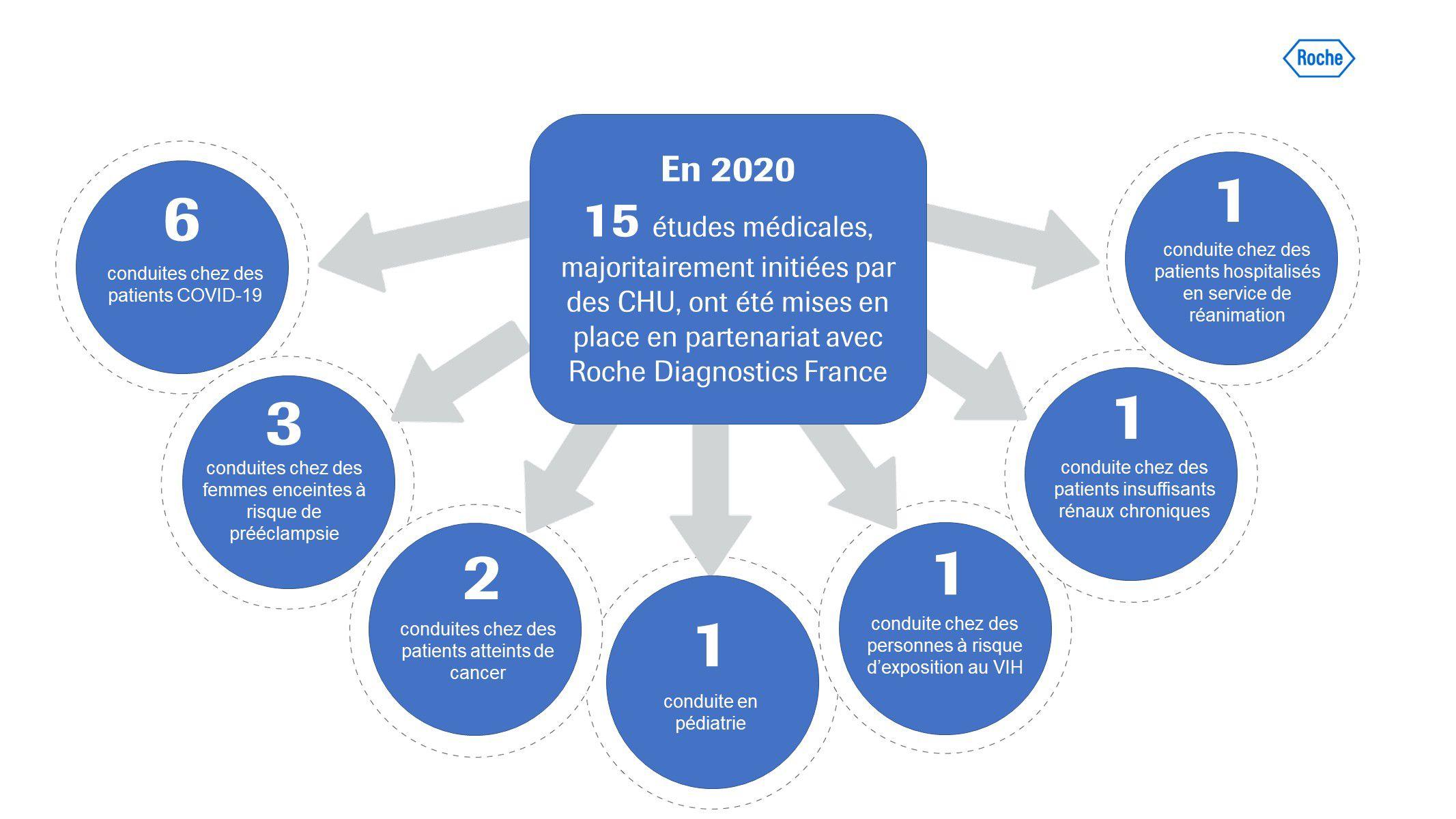 Nombre études médicales en 2020