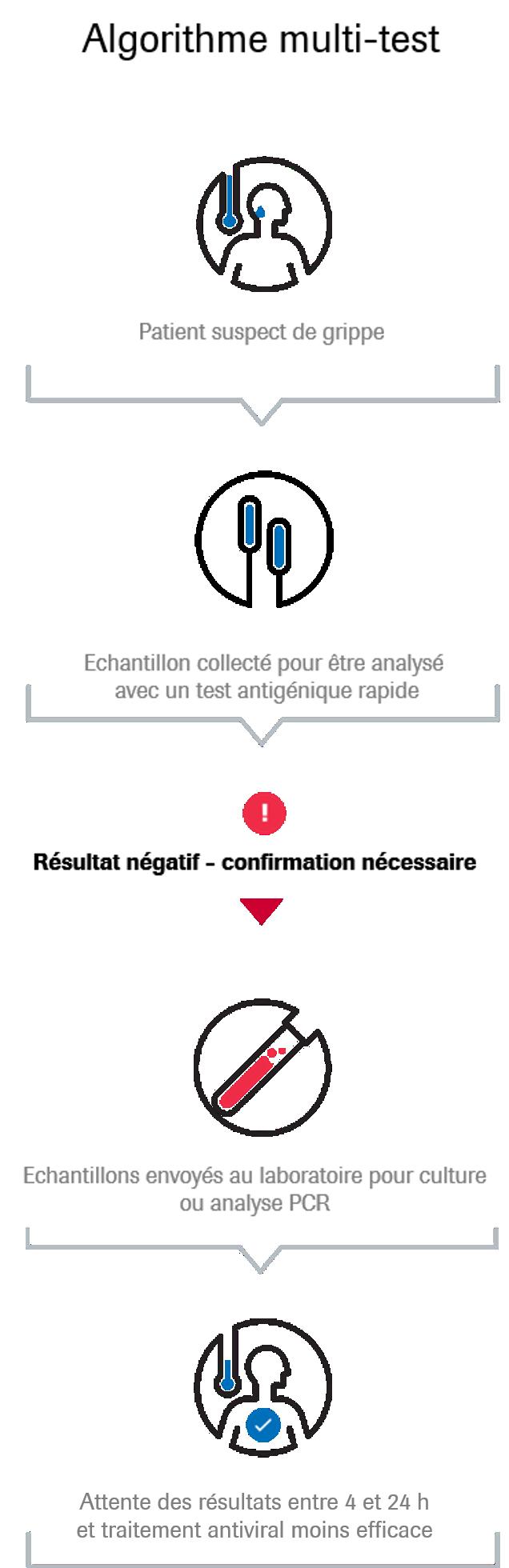 Le test cobas® Influenza A/B fournit des résultats précis en 20 minutes, soit beaucoup plus rapidement que les méthodes traditionnelles.