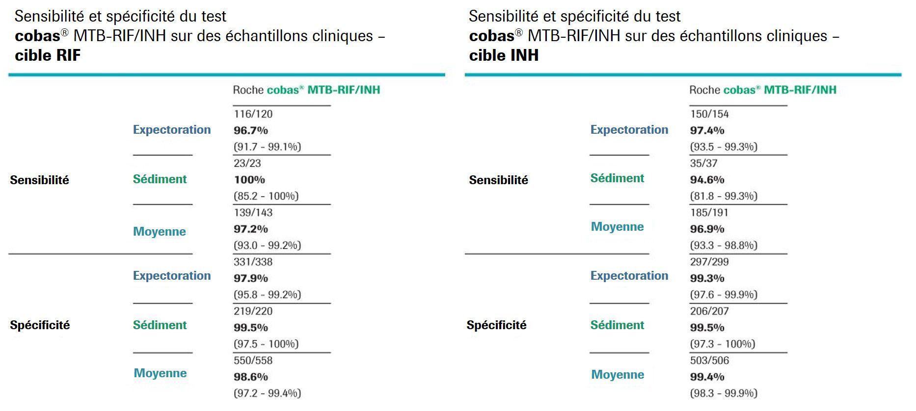 MTB-RIF-INH-sensibilité-et-spécificité
