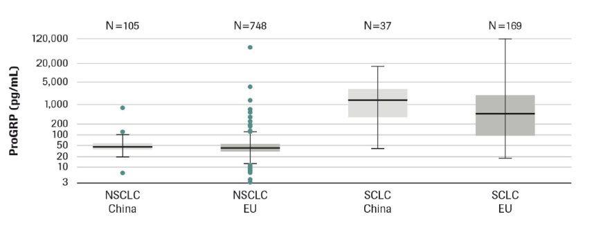 Diagnostic différentiel du cancer du poumon