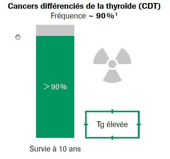 Fréquence cancers différenciés de la thyroïde