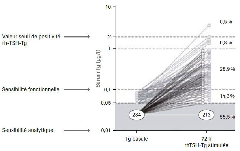 Mesure de la thyroglobuline en l'absence d'anticorps anti-Tg