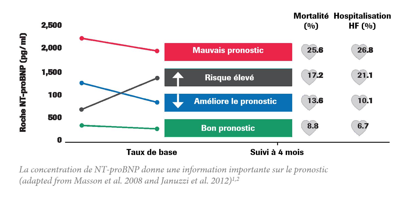 Tableau des pronostics en fonction des taux de NT-proBNP