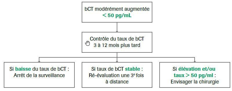 Conduite devant élévation modérée de la calcitonine