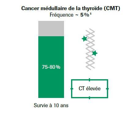 Fréquence cand=cer médullaire de la thyroïde