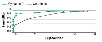 Cystatine C graphique 2