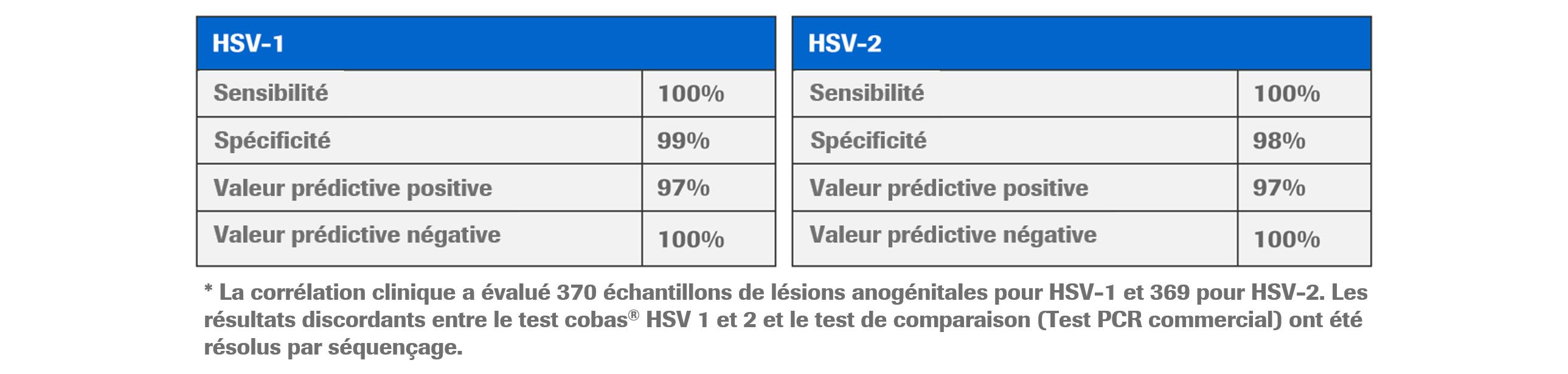 Tableau HSV-1 et 2