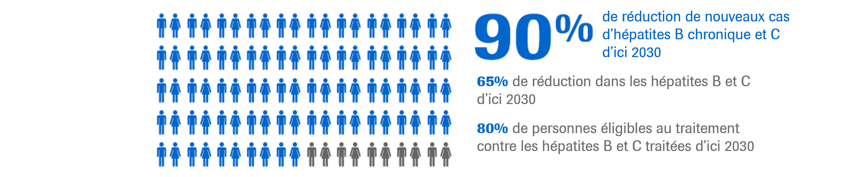 Réduction de 90 % des nouveaux cas d'hépatite chronique B et C d'ici 2030
