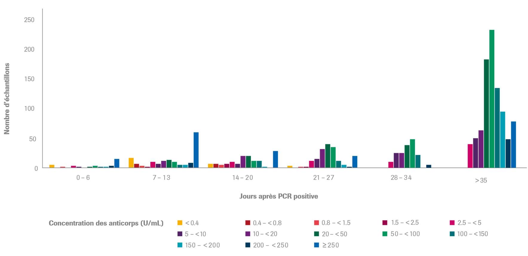 Graphique Jours après confirmation par PCR