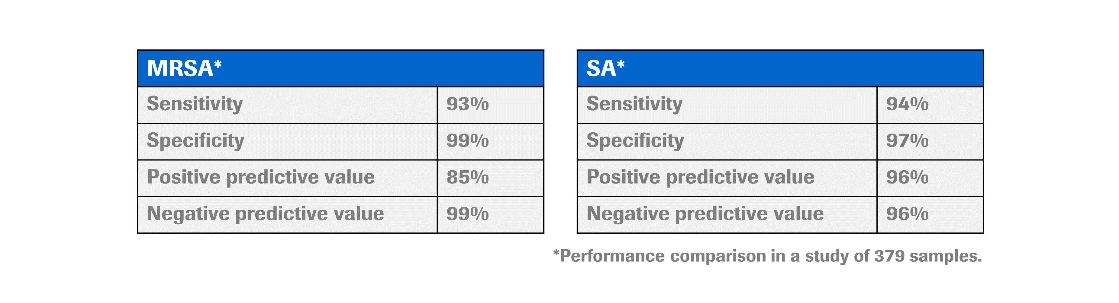 cobas MRSA/SA Test table
