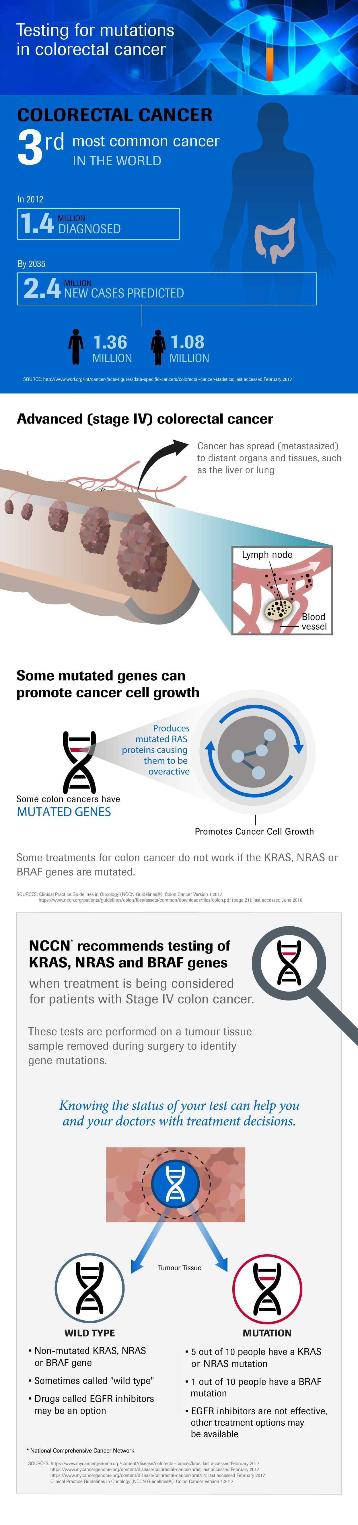 Infographic Testing for mutations in colorectal cancer