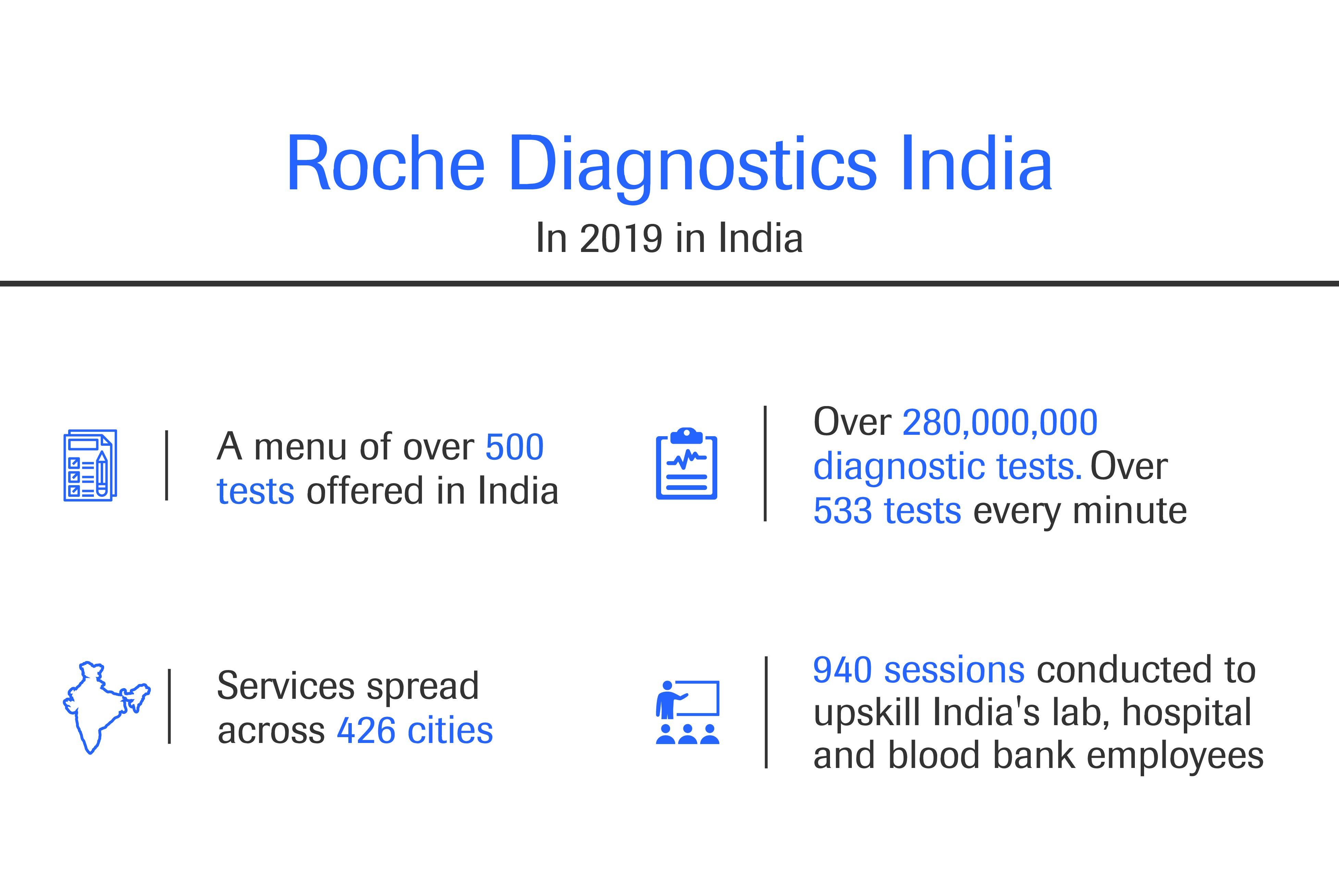 Roche Diagnostics India in numbers