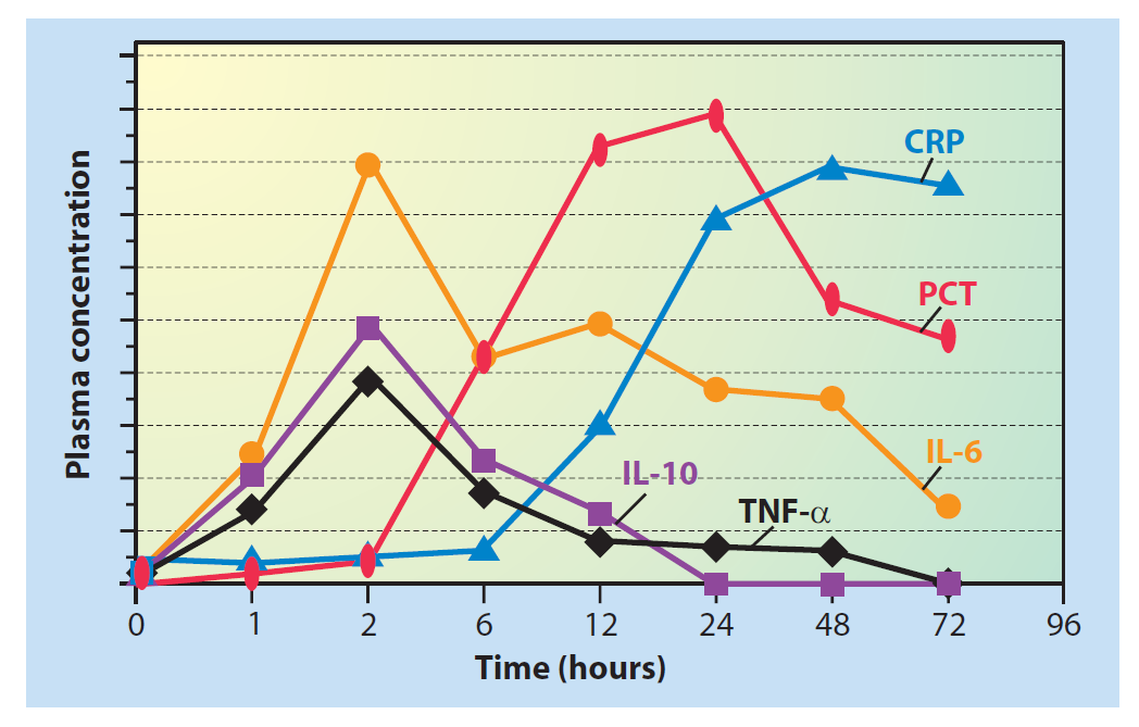 図. 手術侵襲後の炎症性タンパクの経時推移1