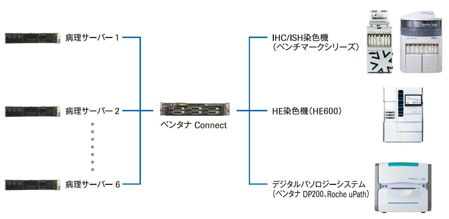 ベンタナ Connect 接続イメージ