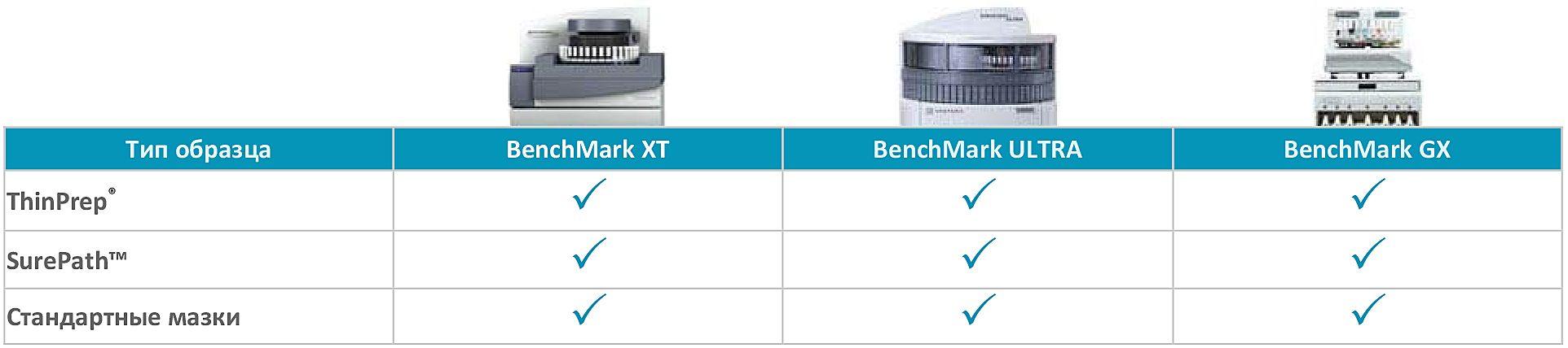 Схема CINtec BenchMark