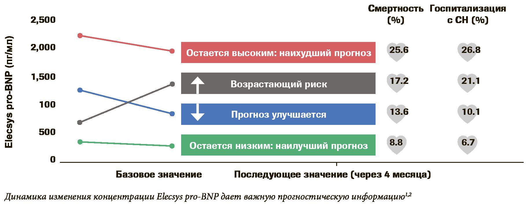 Диаграмма прогностического Roche NT-proBNP