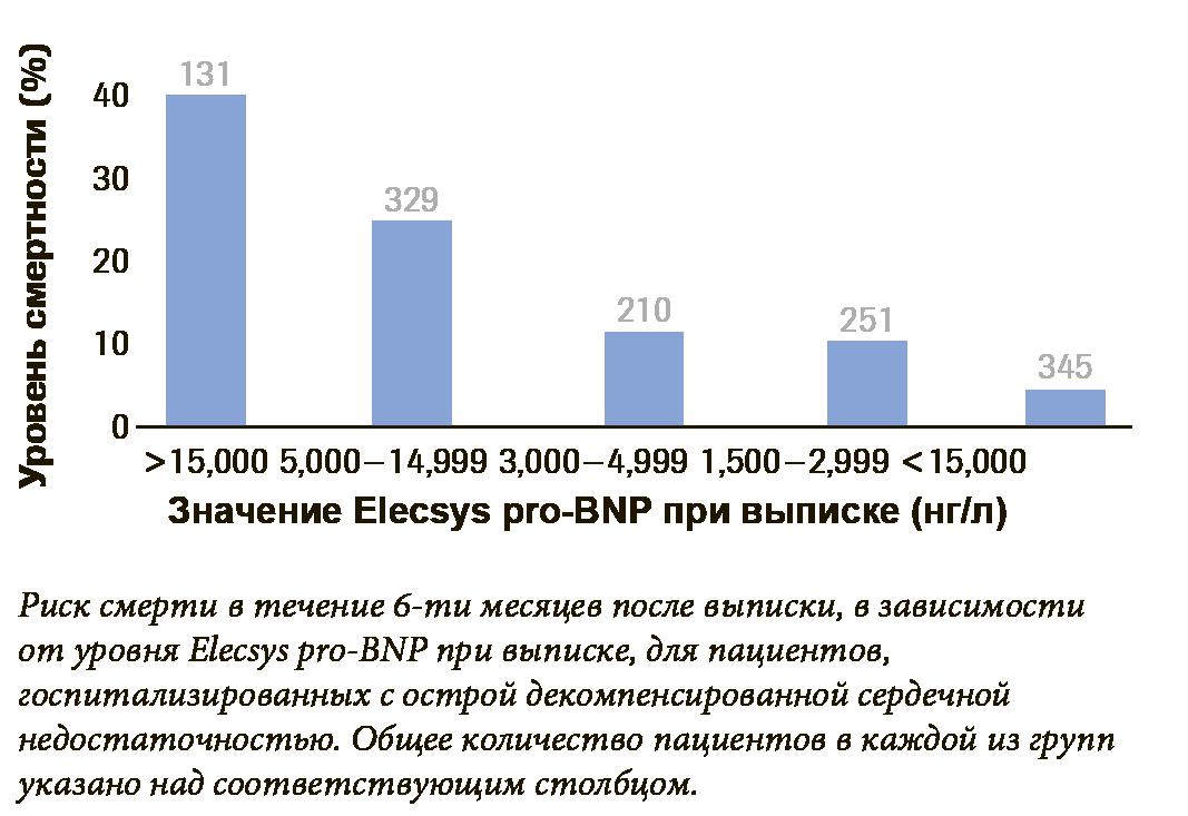График Roche NT-proBNP выписки из стационара по сравнению с показателем смертности