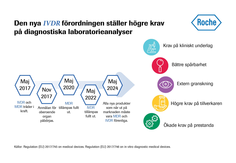 Tidslinje  MDR IVDR förordningen
