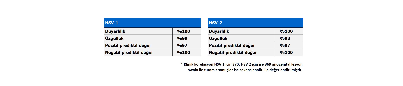 HSV-1 ve 2 Tablosu