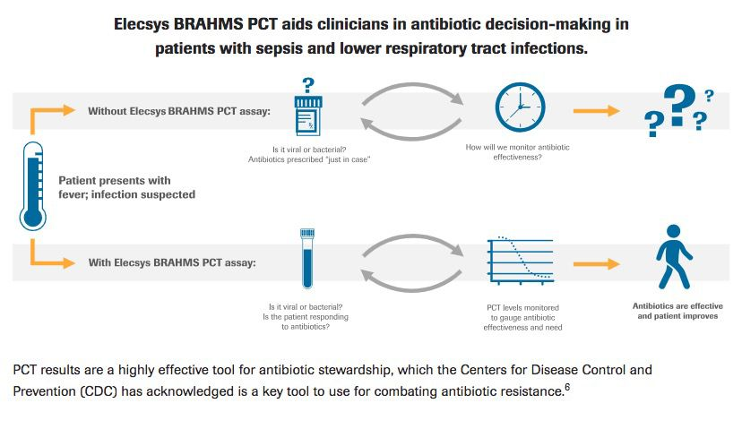 A clear signal for antibiotic starts and stops