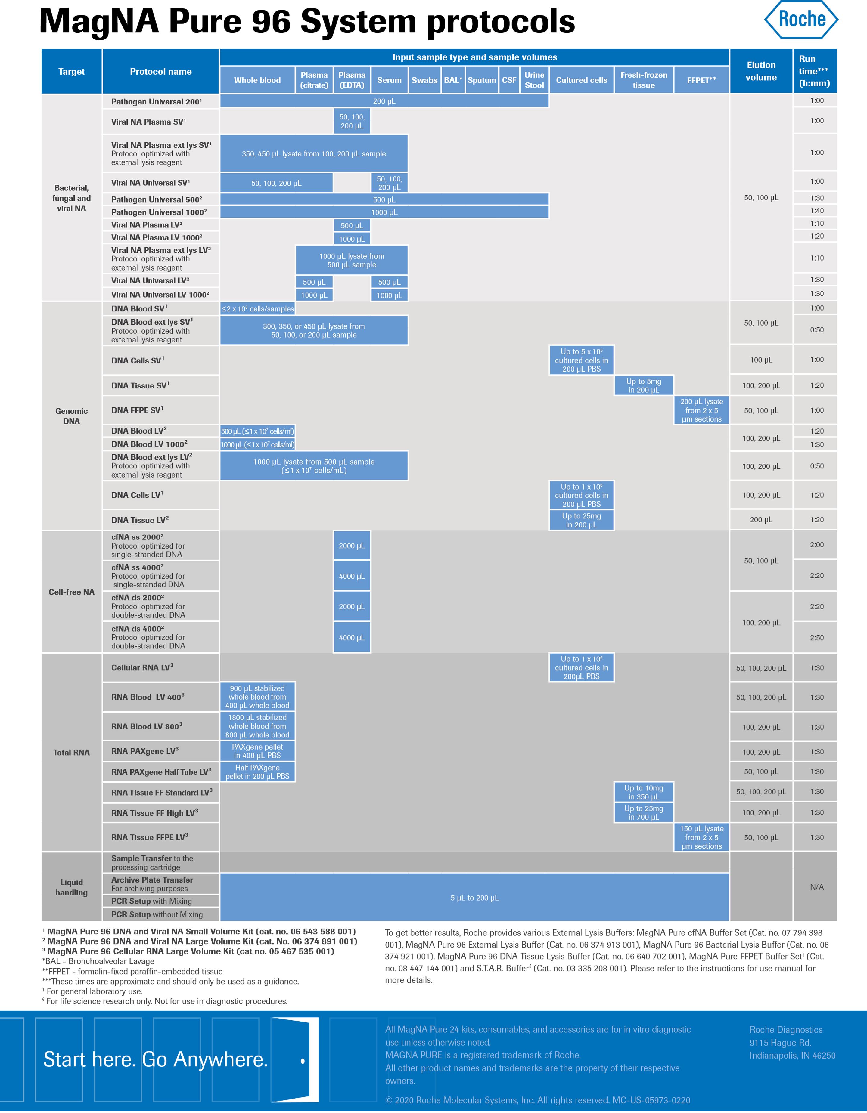 protocol sheet