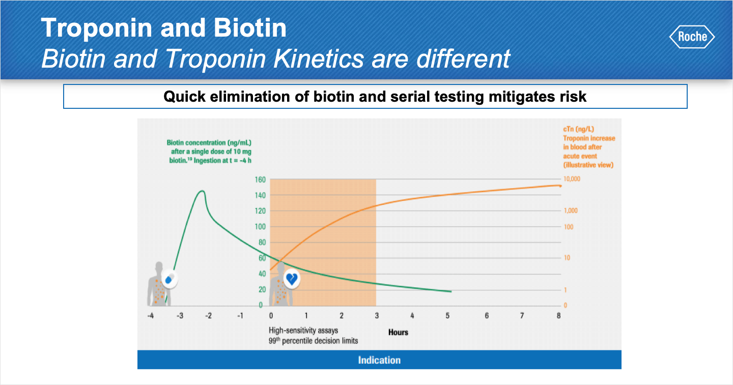Biotin and Cardiac Biomarkers