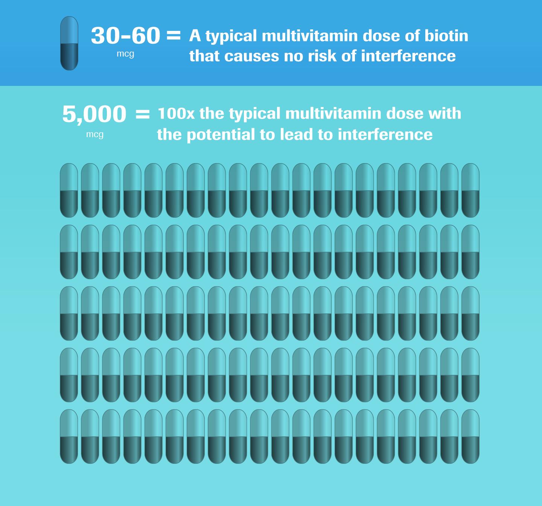 biotin infographic