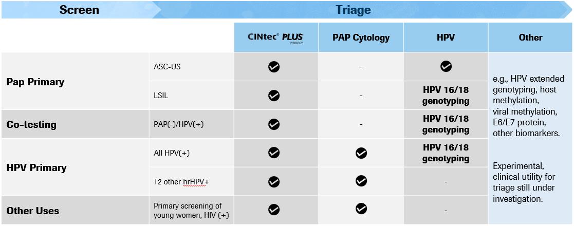 HPV Triage Screening