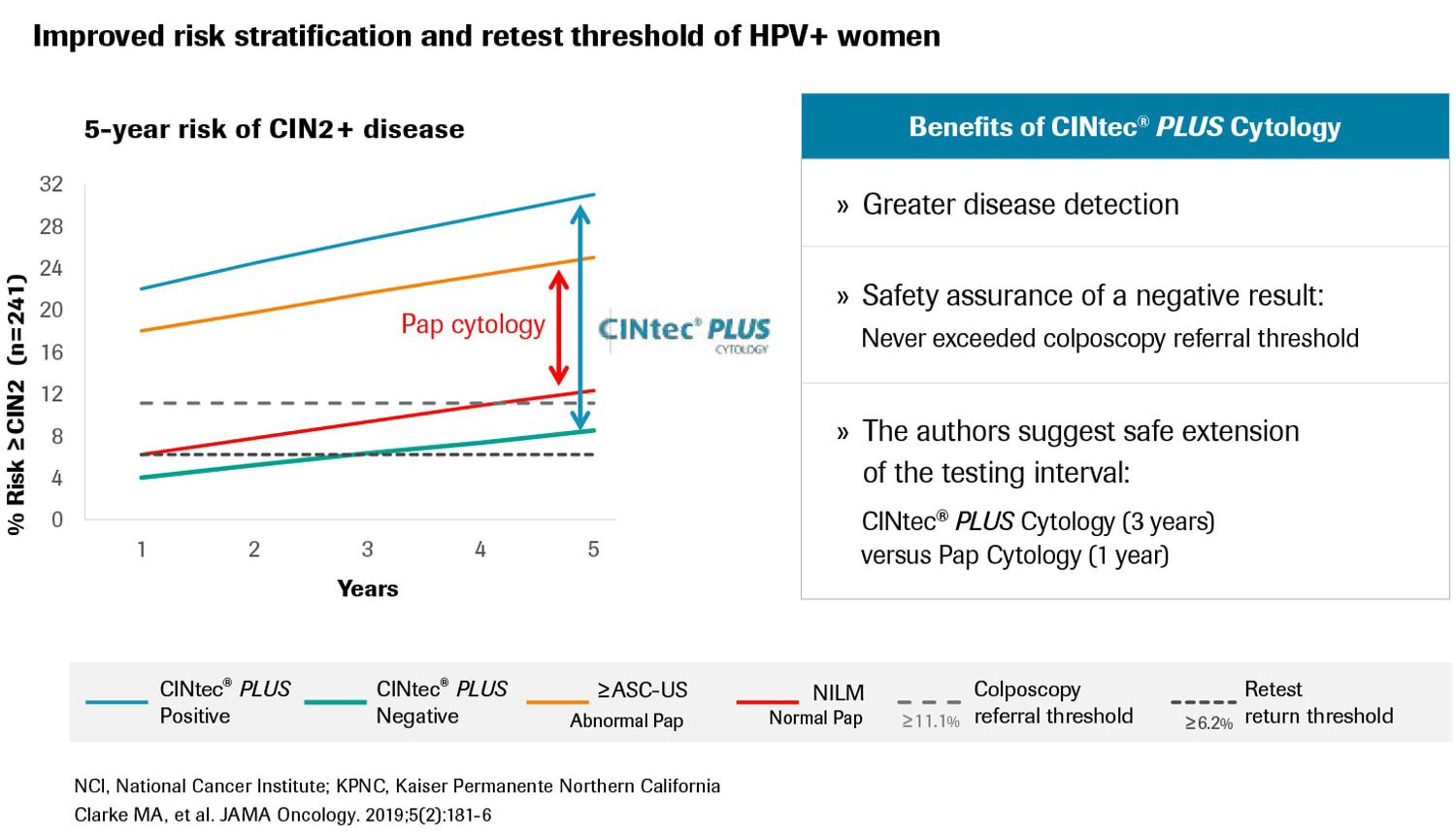 5-year risk stratification chart of CINtec PLUS Cytology compared to Pap Cytology
