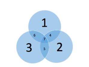 5078-05-optimize-genetic-testing-with-a-multidisciplinary-team-venn-diagram