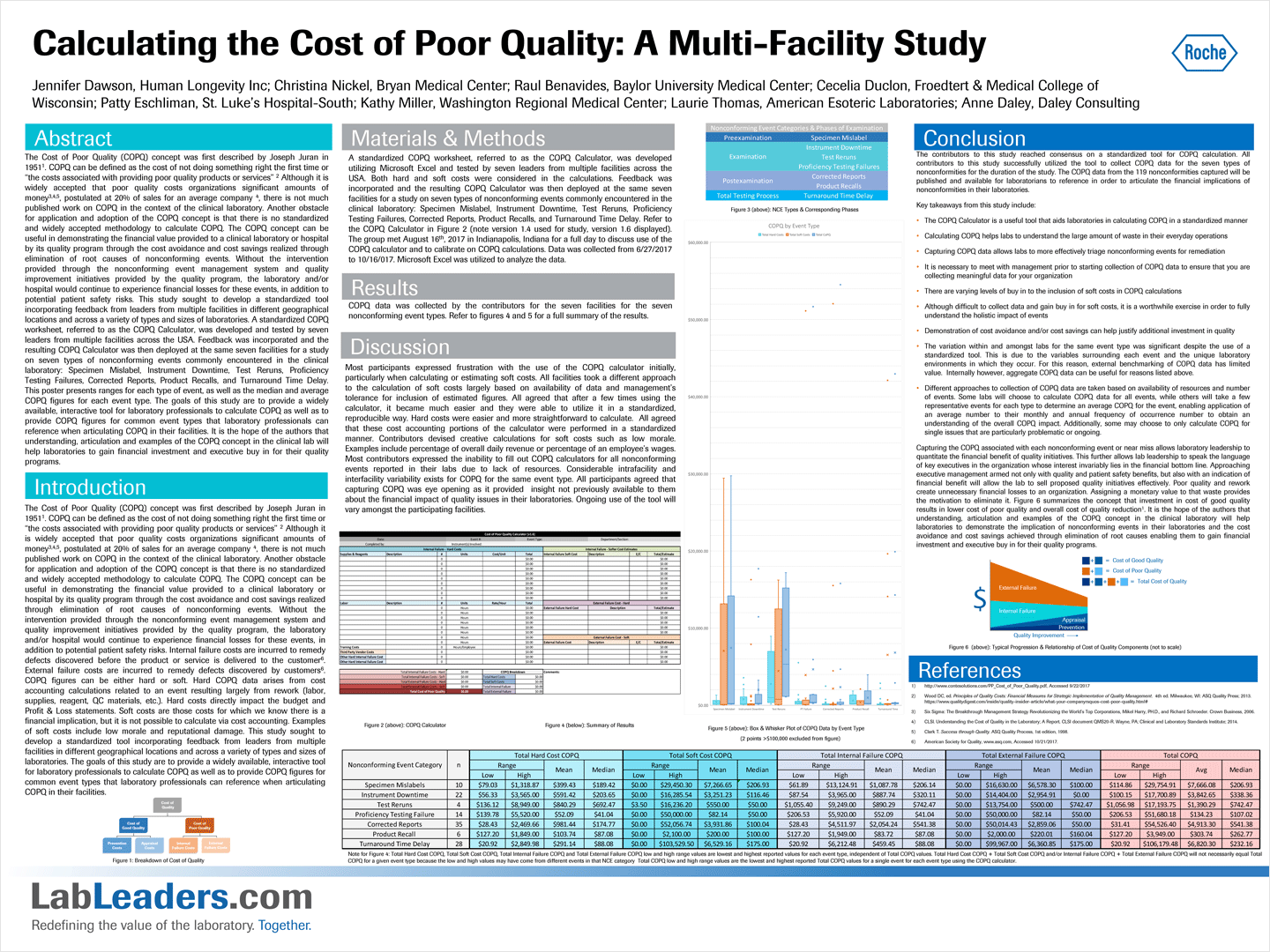 Calculating the Cost of Poor Quality: A Multi-Facility Study